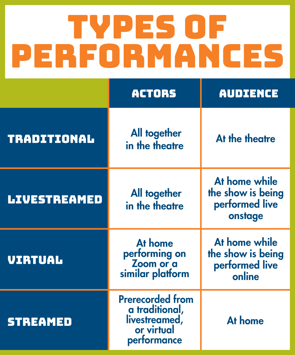 Performance types